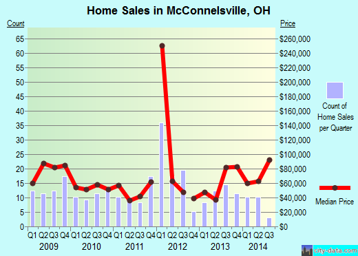 McConnelsville,OH real estate house value index trend