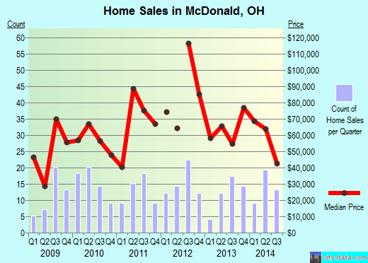 McDonald,OH real estate house value index trend