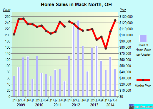 Mack North,OH real estate house value index trend