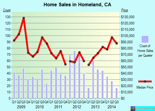 Homeland,CA real estate house value index trend