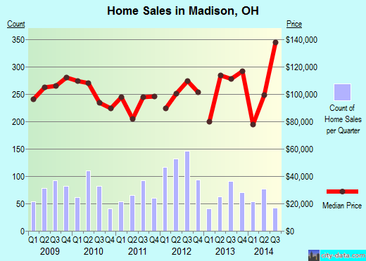 Madison,OH real estate house value index trend