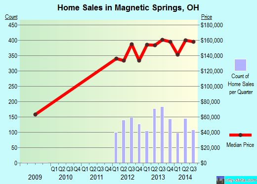 Magnetic Springs,OH real estate house value index trend