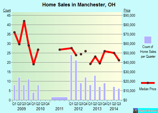 Manchester,OH real estate house value index trend