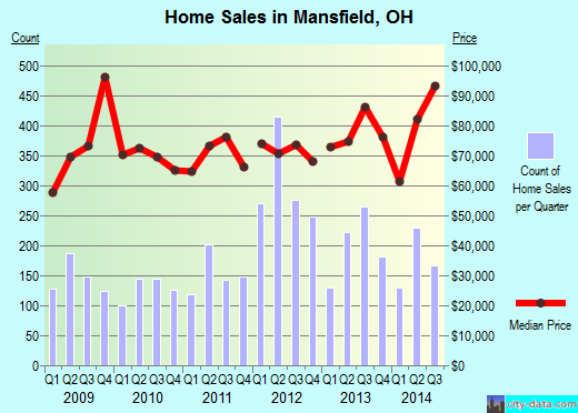 Mansfield,OH real estate house value index trend