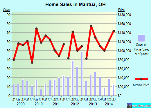 Mantua,OH real estate house value index trend
