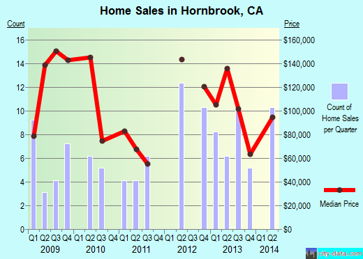 Hornbrook,CA real estate house value index trend