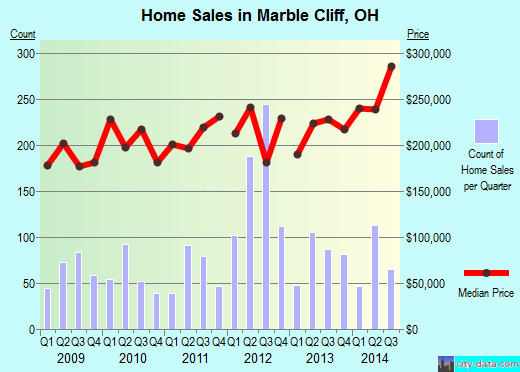 Marble Cliff,OH real estate house value index trend