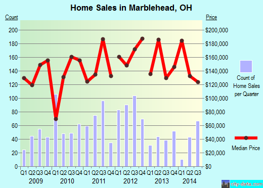 Marblehead,OH real estate house value index trend