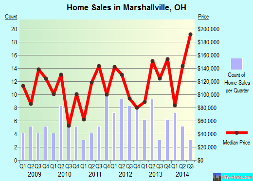 Marshallville,OH real estate house value index trend