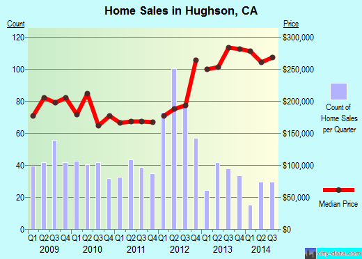 Hughson,CA real estate house value index trend