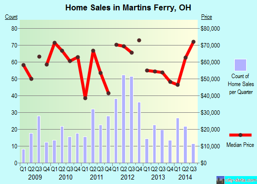 Martins Ferry,OH real estate house value index trend