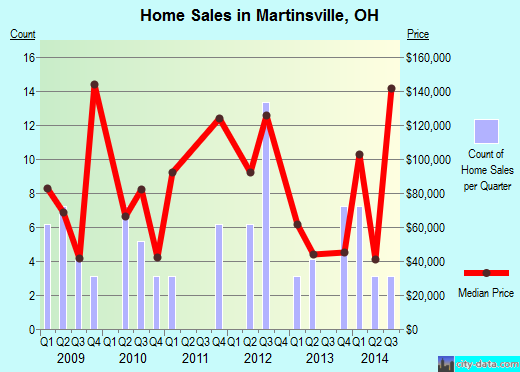 Martinsville,OH real estate house value index trend