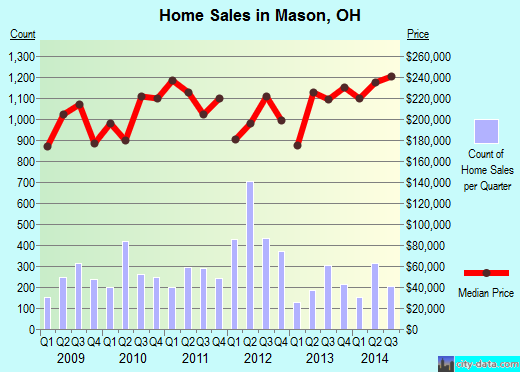 Mason,OH real estate house value index trend