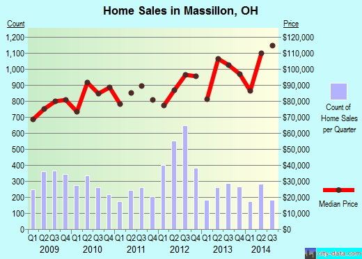 Massillon,OH real estate house value index trend