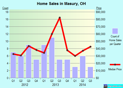 Masury,OH real estate house value index trend
