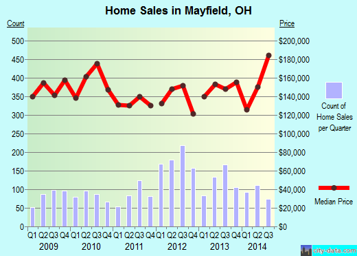 Mayfield,OH real estate house value index trend