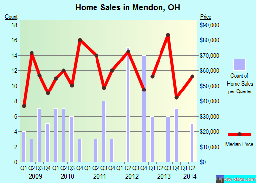 Mendon,OH real estate house value index trend