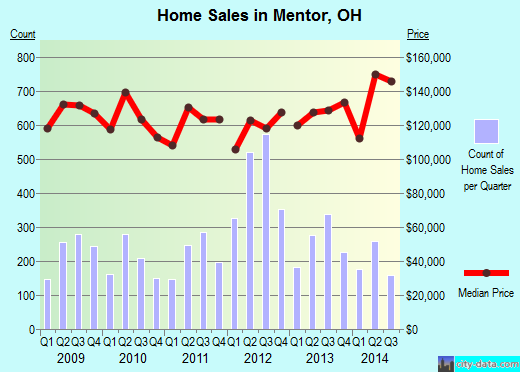 Mentor,OH real estate house value index trend