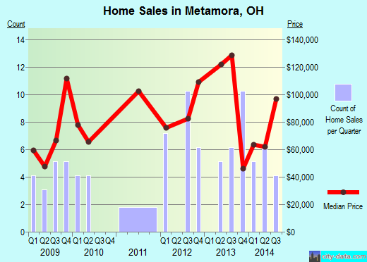 Metamora,OH real estate house value index trend