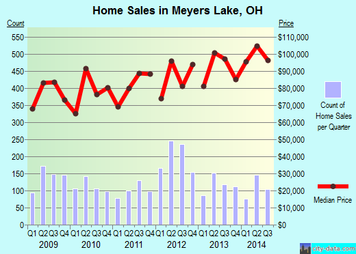 Meyers Lake,OH real estate house value index trend