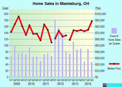 Miamisburg,OH real estate house value index trend