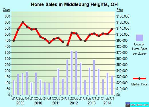 Middleburg Heights,OH real estate house value index trend