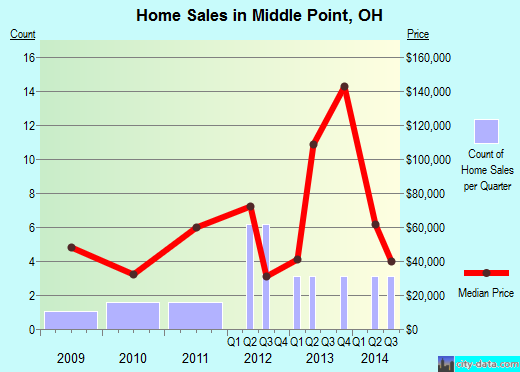 Middle Point,OH real estate house value index trend