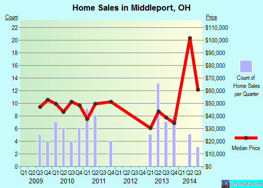 Middleport,OH real estate house value index trend