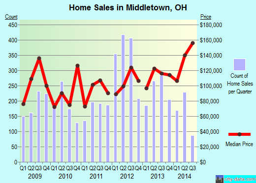 Middletown,OH real estate house value index trend