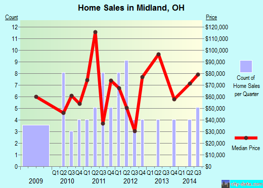 Midland,OH real estate house value index trend