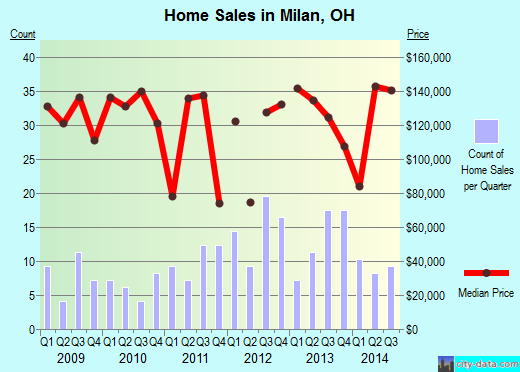 Milan,OH real estate house value index trend