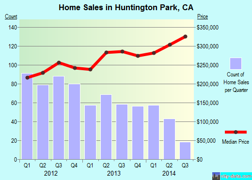Huntington Park,CA real estate house value index trend