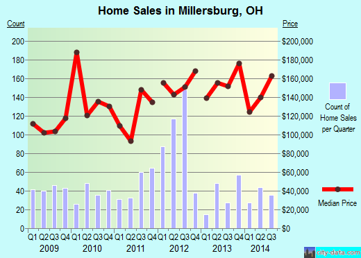 Millersburg,OH real estate house value index trend