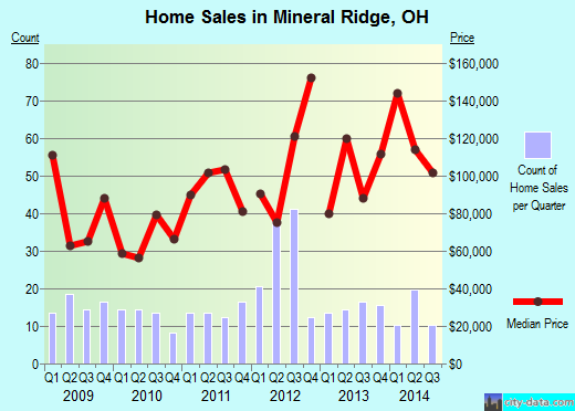 Mineral Ridge,OH real estate house value index trend