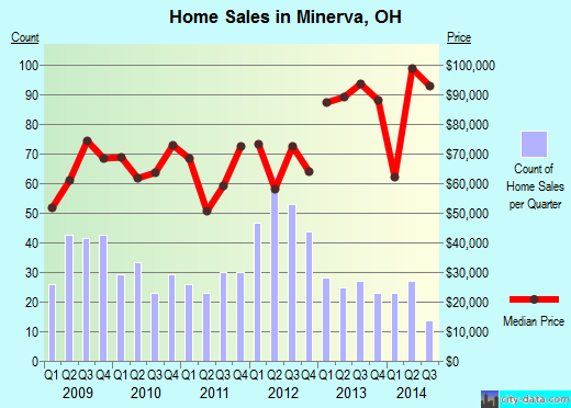 Minerva,OH real estate house value index trend