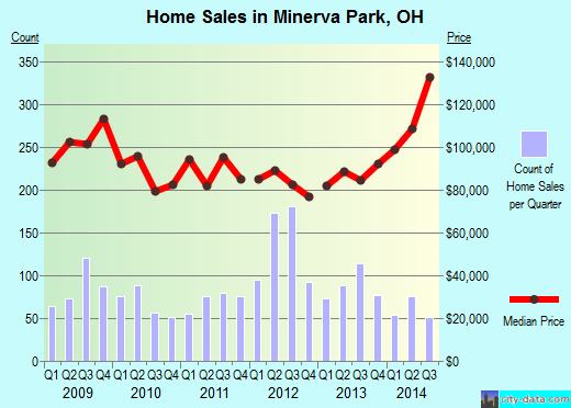 Minerva Park,OH real estate house value index trend