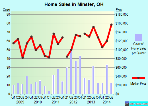 Minster,OH real estate house value index trend