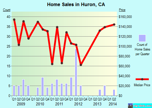 Huron,CA real estate house value index trend