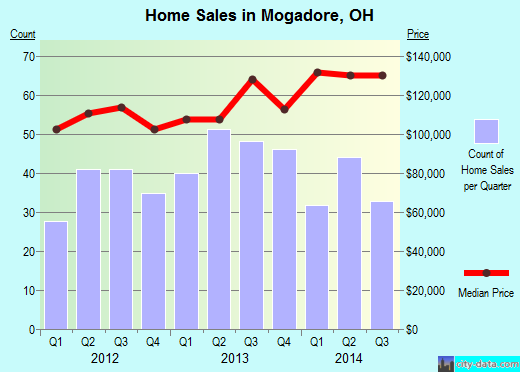 Mogadore,OH real estate house value index trend