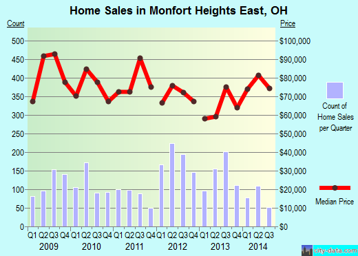 Monfort Heights East,OH real estate house value index trend