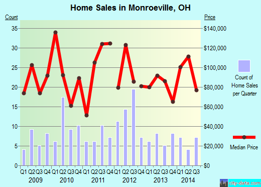 Monroeville,OH real estate house value index trend