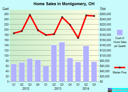 Montgomery,OH real estate house value index trend
