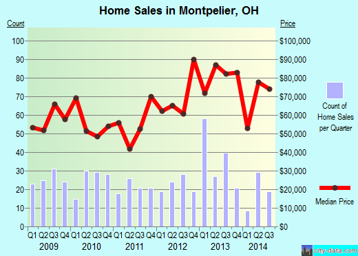 Montpelier,OH real estate house value index trend