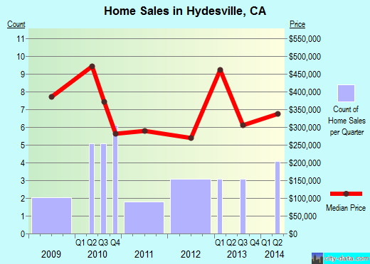 Hydesville,CA real estate house value index trend
