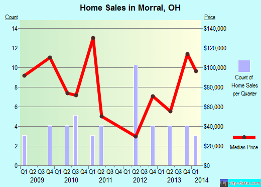 Morral,OH real estate house value index trend
