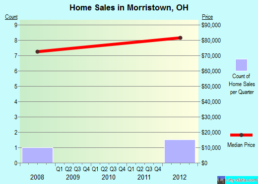 Morristown,OH real estate house value index trend