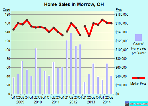 Morrow,OH real estate house value index trend