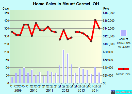 Mount Carmel,OH real estate house value index trend