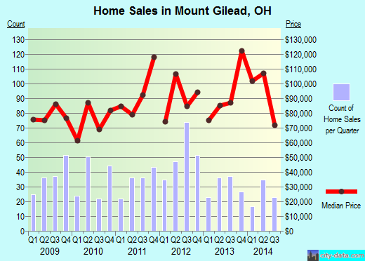 Mount Gilead,OH real estate house value index trend