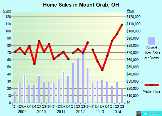 Mount Orab,OH real estate house value index trend